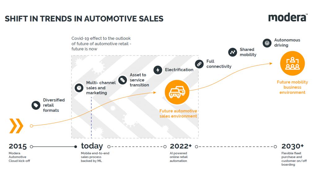automotive retail software future