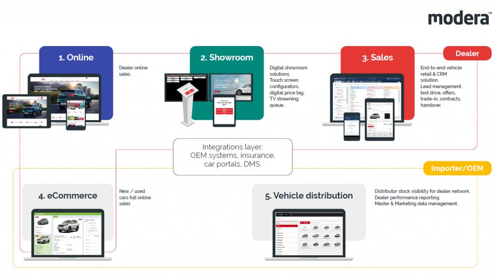 automotive retail software process